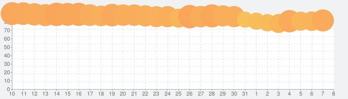 Hulu / フールーの話題指数グラフ(4月8日(水))