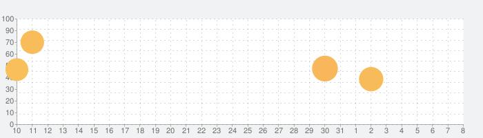 激Jパチスロ シスタークエスト~時の魔術師と悠久の姉妹~の話題指数グラフ(4月8日(水))