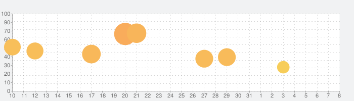 イケメン王子 美女と野獣の最後の恋 人気恋愛ゲームの話題指数グラフ(8月8日(土))