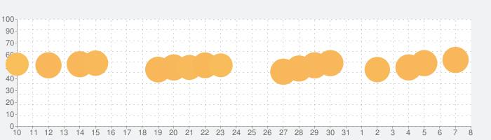 すしあつめ - MERGE SUSHI -の話題指数グラフ(4月8日(水))