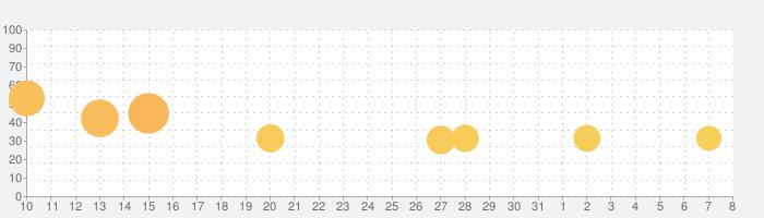 ポケモンスマイルの話題指数グラフ(8月8日(土))