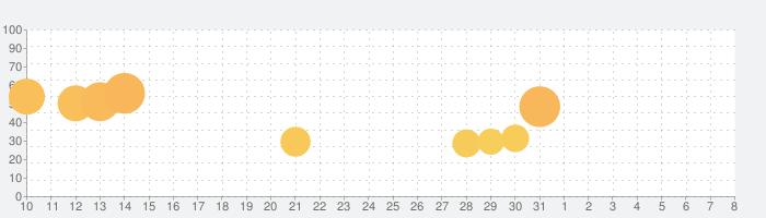 Stack Blocks 3Dの話題指数グラフ(8月8日(土))