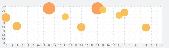ラグナロク マスターズの話題指数グラフ(4月8日(水))