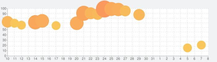 ニコニコ生放送の話題指数グラフ(4月8日(水))
