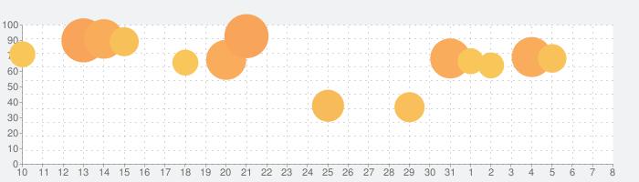 戦姫絶唱シンフォギアXD UNLIMITEDの話題指数グラフ(4月8日(水))
