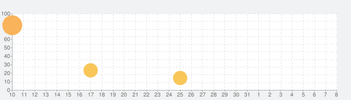 micro by THIXの話題指数グラフ(4月8日(水))