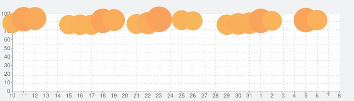 脱獄ごっこの話題指数グラフ(8月8日(土))