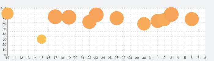 Things 3の話題指数グラフ(4月8日(水))