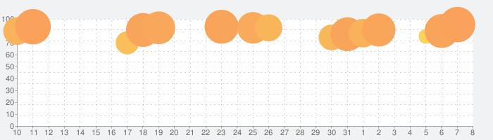 タイダイの話題指数グラフ(8月8日(土))