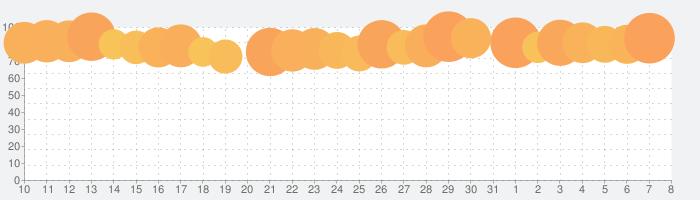 Koala Samplerの話題指数グラフ(4月8日(水))