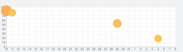 ポケット糖質量の話題指数グラフ(4月8日(水))