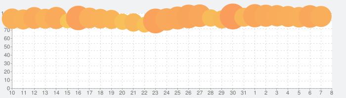 Pokekara - 採点カラオケアプリの話題指数グラフ(4月8日(水))