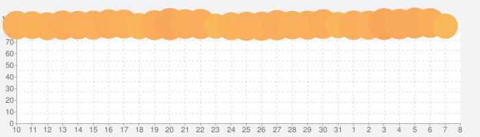 楽天市場の話題指数グラフ(8月8日(土))
