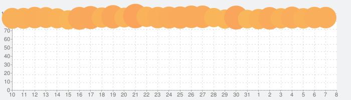 TikTok ティックトックの話題指数グラフ(4月8日(水))