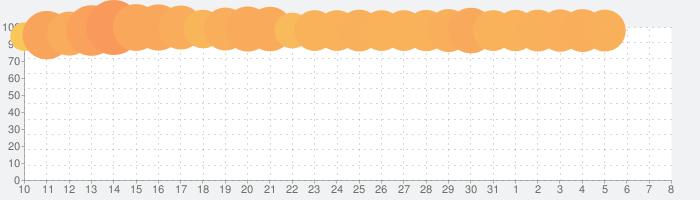 あんさんぶるスターズ!!Musicの話題指数グラフ(4月8日(水))