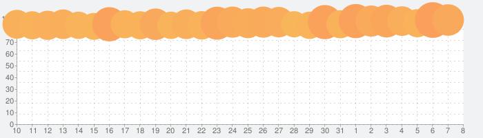 Gmail - Eメール by Googleの話題指数グラフ(4月8日(水))