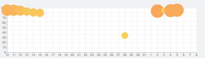 崩壊3rdの話題指数グラフ(4月8日(水))