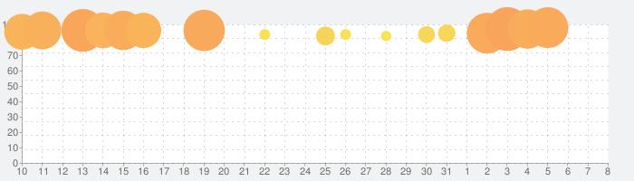 The White Door / ホワイトドアの話題指数グラフ(4月8日(水))