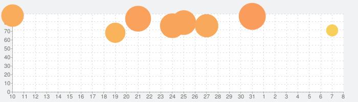 この素晴らしい世界に祝福を!ファンタスティックデイズの話題指数グラフ(8月8日(土))