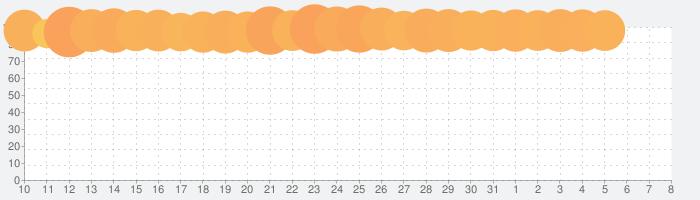 Google Play ゲームの話題指数グラフ(4月8日(水))
