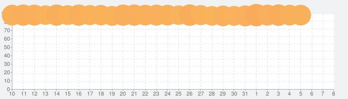 ドラゴンエッグ 仲間との出会い×友達対戦RPGの話題指数グラフ(4月8日(水))