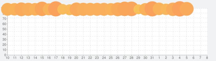 ドラゴンクエストVII エデンの戦士たちの話題指数グラフ(4月8日(水))