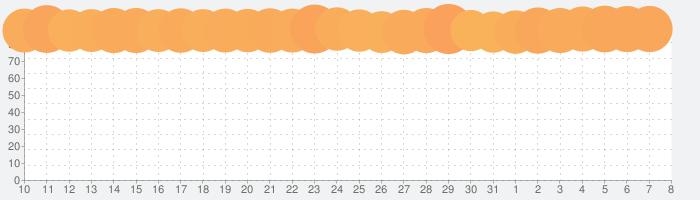 マフィア・シティ-極道風雲の話題指数グラフ(4月8日(水))