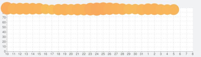 グッドスライスの話題指数グラフ(8月8日(土))