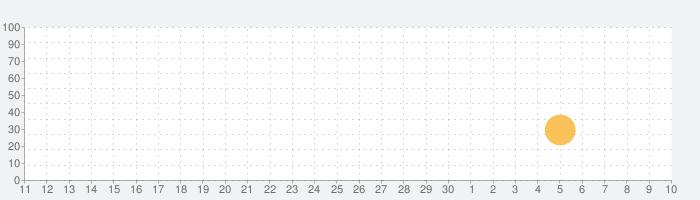 BeautyCam - Photo & Filter Camの話題指数グラフ(7月10日(金))