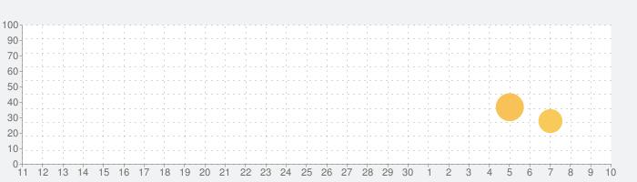 Find My Headphones & Earbudsの話題指数グラフ(7月10日(金))