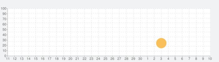 LightSpectrumPro EVOの話題指数グラフ(5月10日(月))