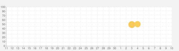 ヤマレコ - 登山・ハイキング用GPS地図アプリの話題指数グラフ(7月10日(金))