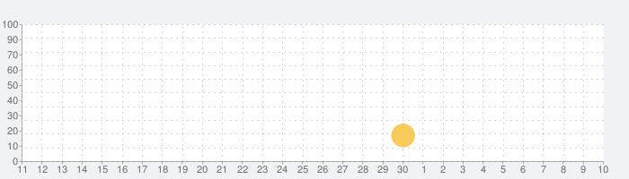 三国志噺の話題指数グラフ(7月10日(金))