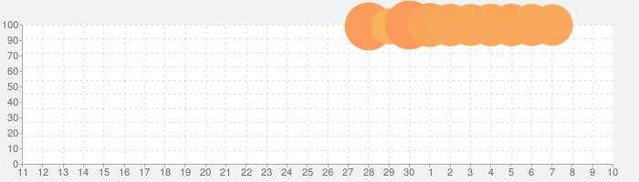AFK アリーナの話題指数グラフ(7月10日(金))