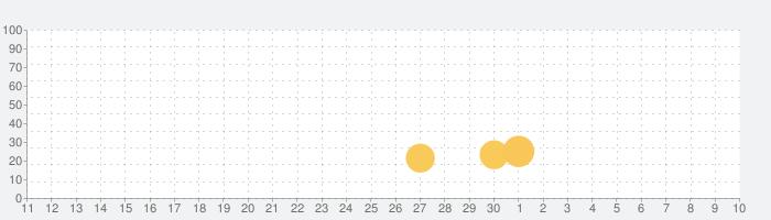 戦・三国志バトルの話題指数グラフ(5月10日(月))