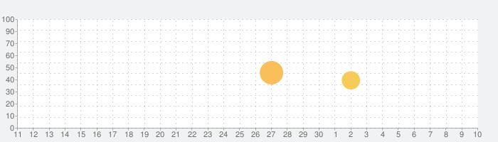 Trelloの話題指数グラフ(7月10日(金))