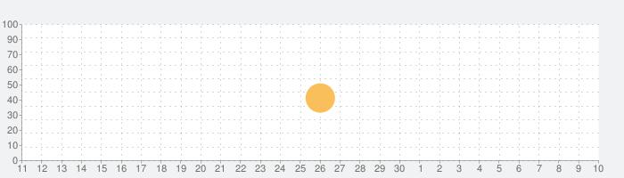 RhymeZoneの話題指数グラフ(7月10日(金))