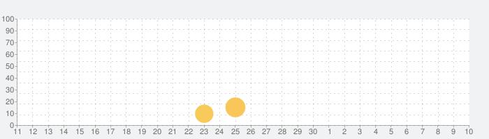 ベビーパンダの安全確認の話題指数グラフ(5月10日(月))