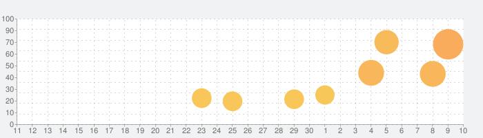 お嬢様はご機嫌ナナメの話題指数グラフ(5月10日(月))
