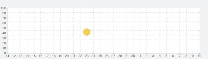 TripView - Sydney & Melbourneの話題指数グラフ(7月10日(金))