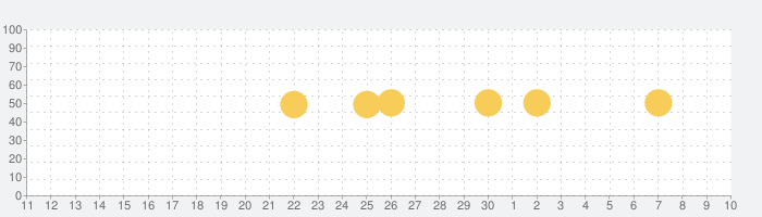 Haze ~ Weather Forecastsの話題指数グラフ(5月10日(月))
