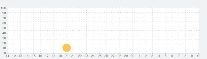 デッドスクールの話題指数グラフ(5月10日(月))