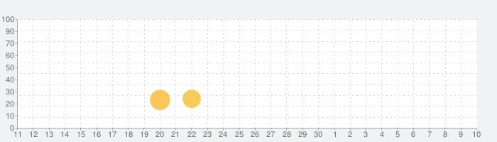 Lumino Cityの話題指数グラフ(7月10日(金))