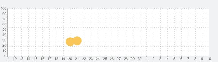 Perfect Mission(パーフェクトミッション)の話題指数グラフ(5月10日(月))