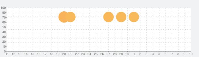 アンノウンブライドの話題指数グラフ(7月10日(金))