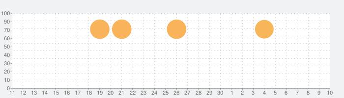ユージェネの話題指数グラフ(5月10日(月))