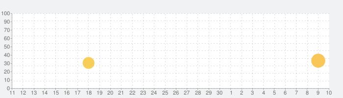 Lightbot : Programming Puzzlesの話題指数グラフ(7月10日(金))