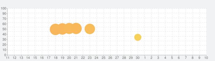 村の怖い話の話題指数グラフ(5月10日(月))