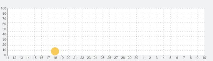 西瓜视频の話題指数グラフ(7月10日(金))