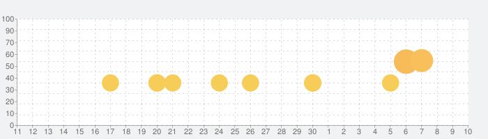 Reignsの話題指数グラフ(7月10日(金))